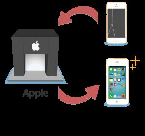 Appleで修理